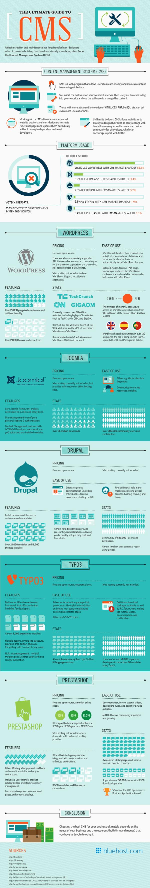 Infografica CMS