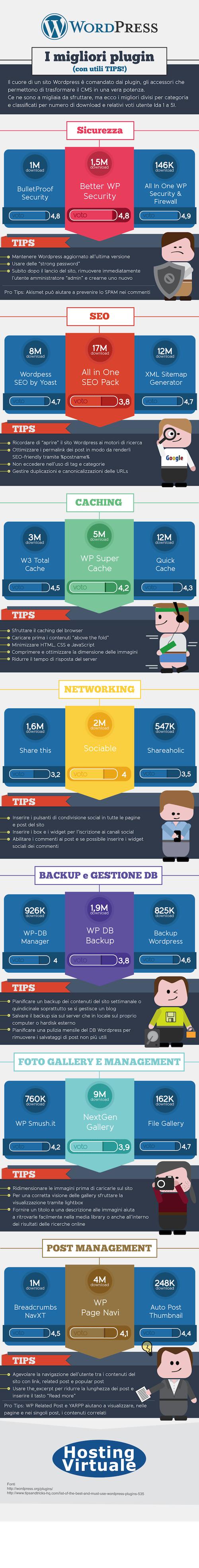 Infografica plugin WordPress