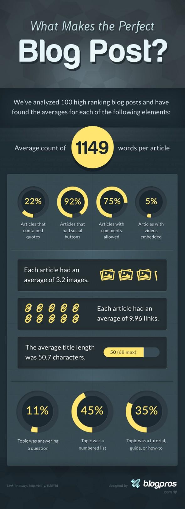 Statistiche di un post perfetto
