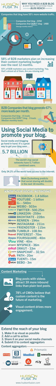 [Infografica] Perché alla tua azienda serve un blog