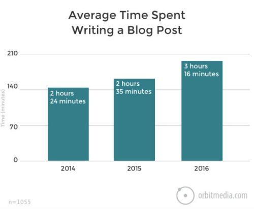 Quanto tempo ci vuole per scrivere un post?
